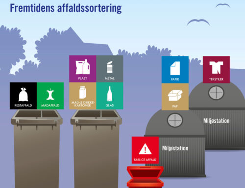 Affaldssortering 2022